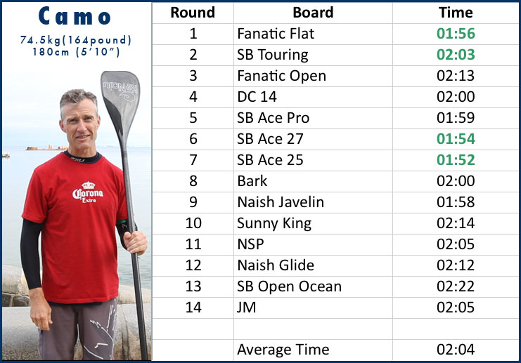 Stand Up Paddle &#8211; 14&#8242; Race Board Shootout
