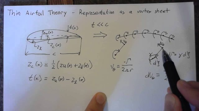 Thin Airfoil Theory – Vortex Sheet